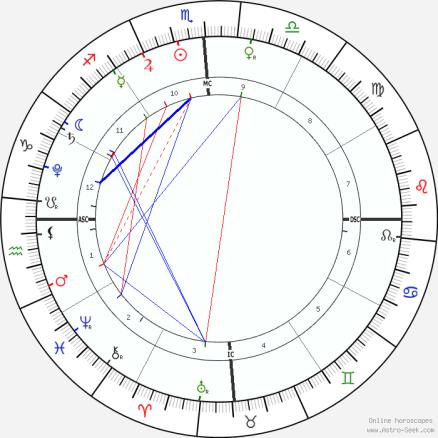 horoscope-chart1-700__radix_11-11-2018_11-11.png